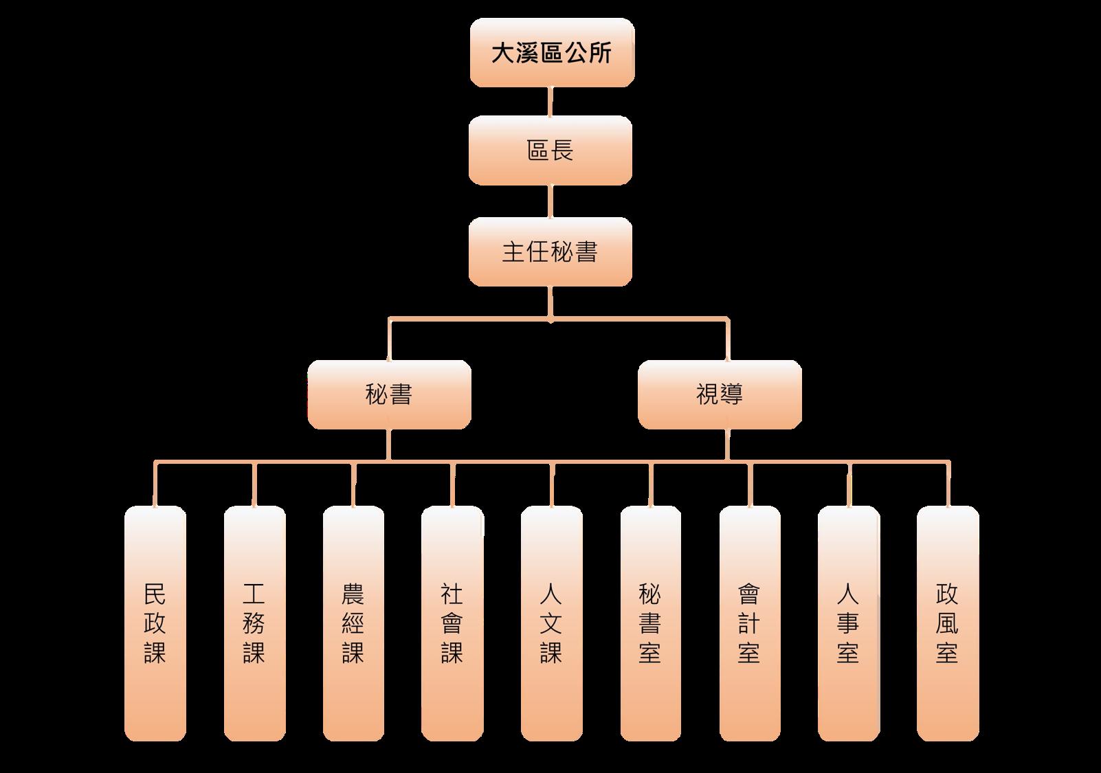 大溪區公所組織架構