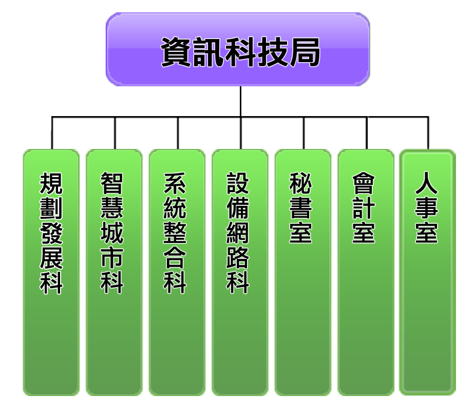 資訊科技局組織架構圖