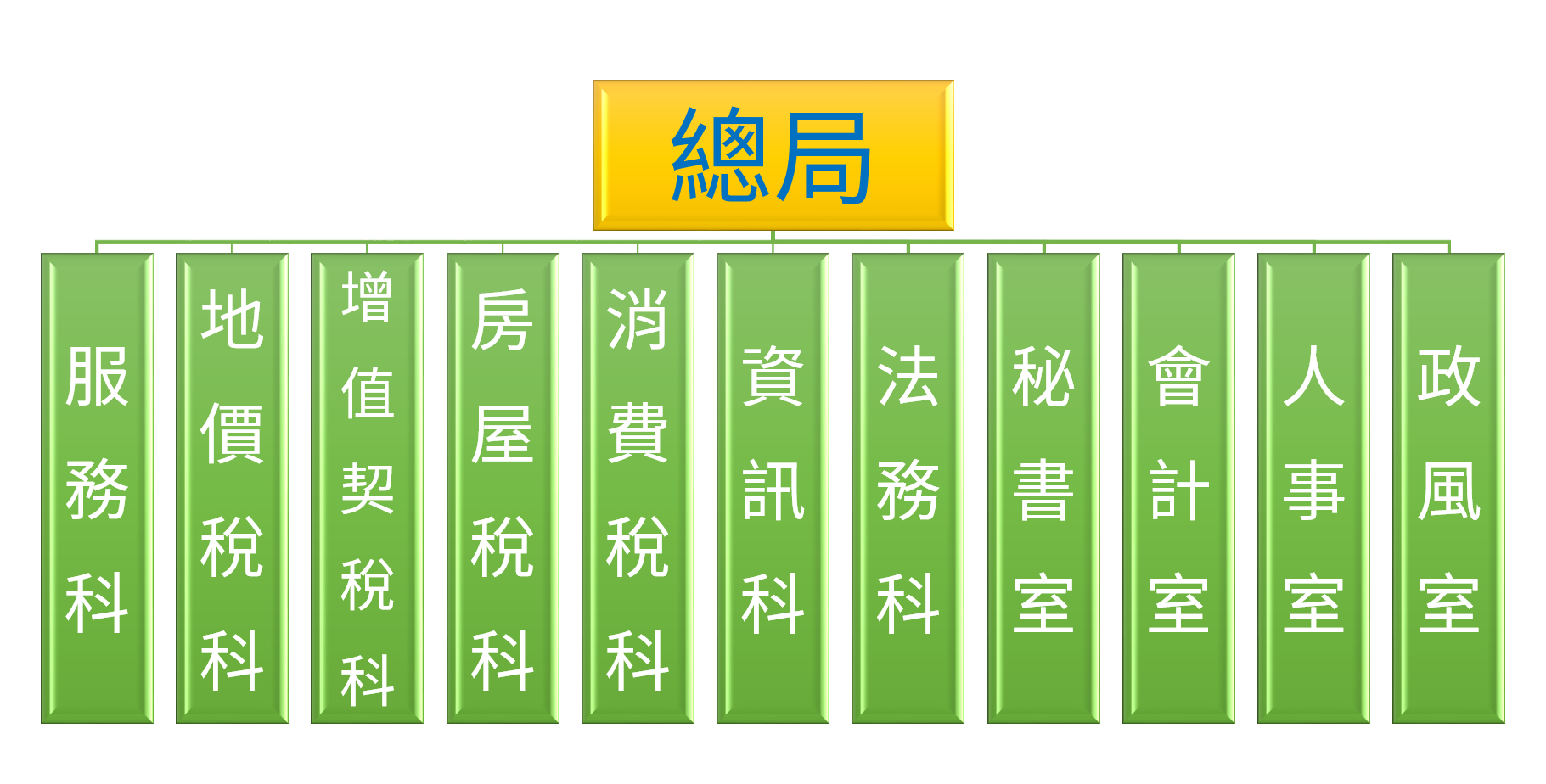 地方稅務局總局組織架構圖