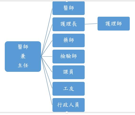 平鎮區衛生所組織圖