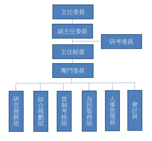 研考會組織圖