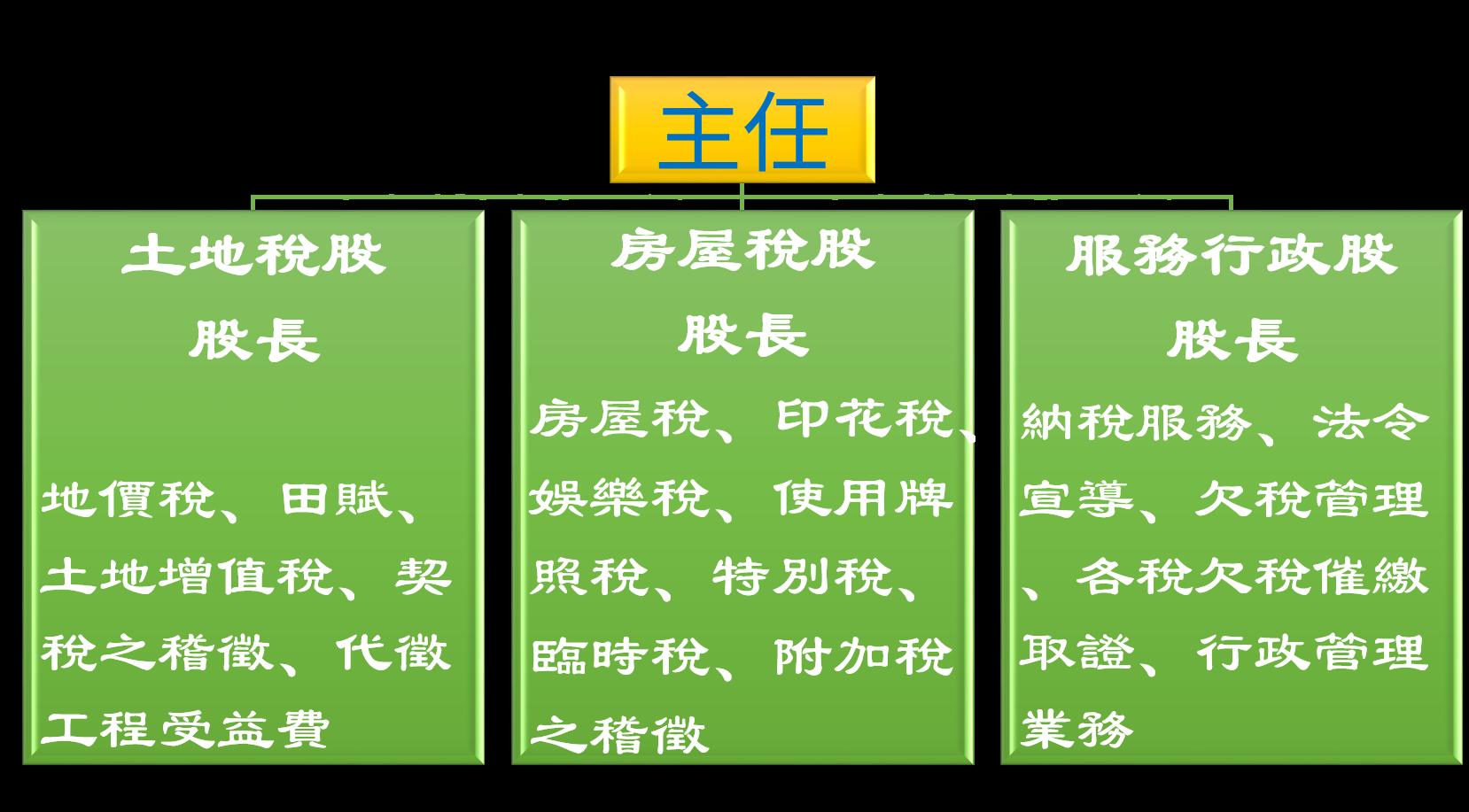 大溪分局業務組織圖