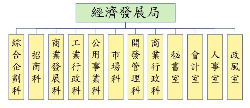 桃園市政府經濟發展局組織圖