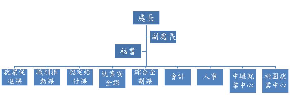 就業職訓服務處組織架構圖