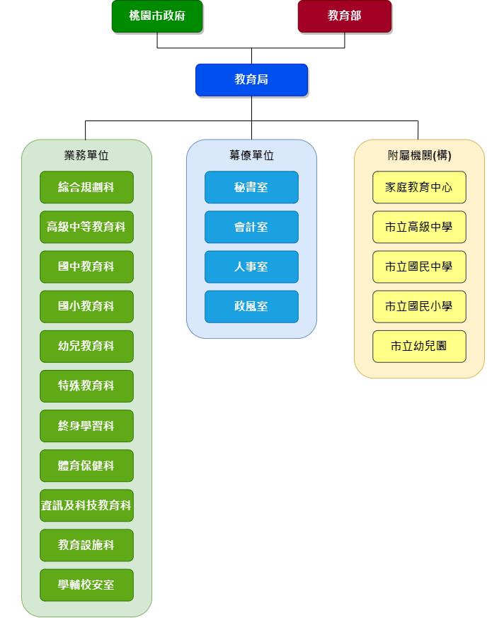 教育局組織架構圖
