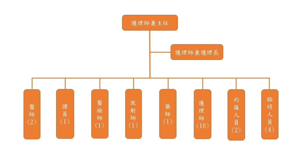 衛生所組織架構圖