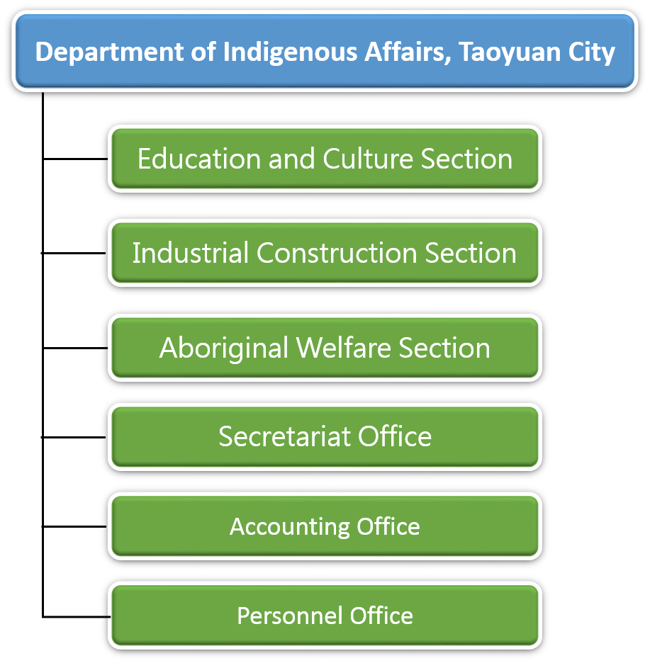 Organization of Department of Indigenous Affairs