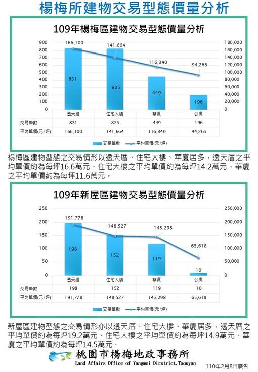 建物交易型態價量分析