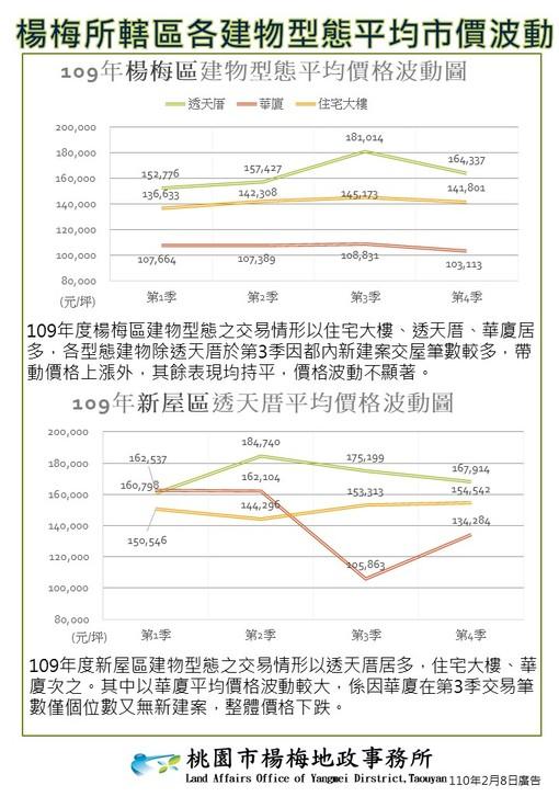 楊梅所轄區各建物型態平均市價