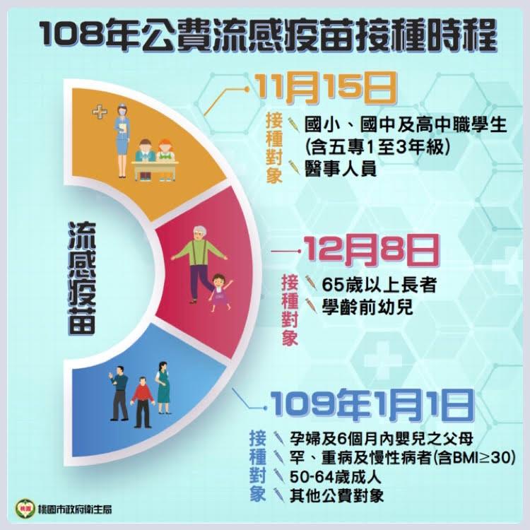 108年度流感疫苗